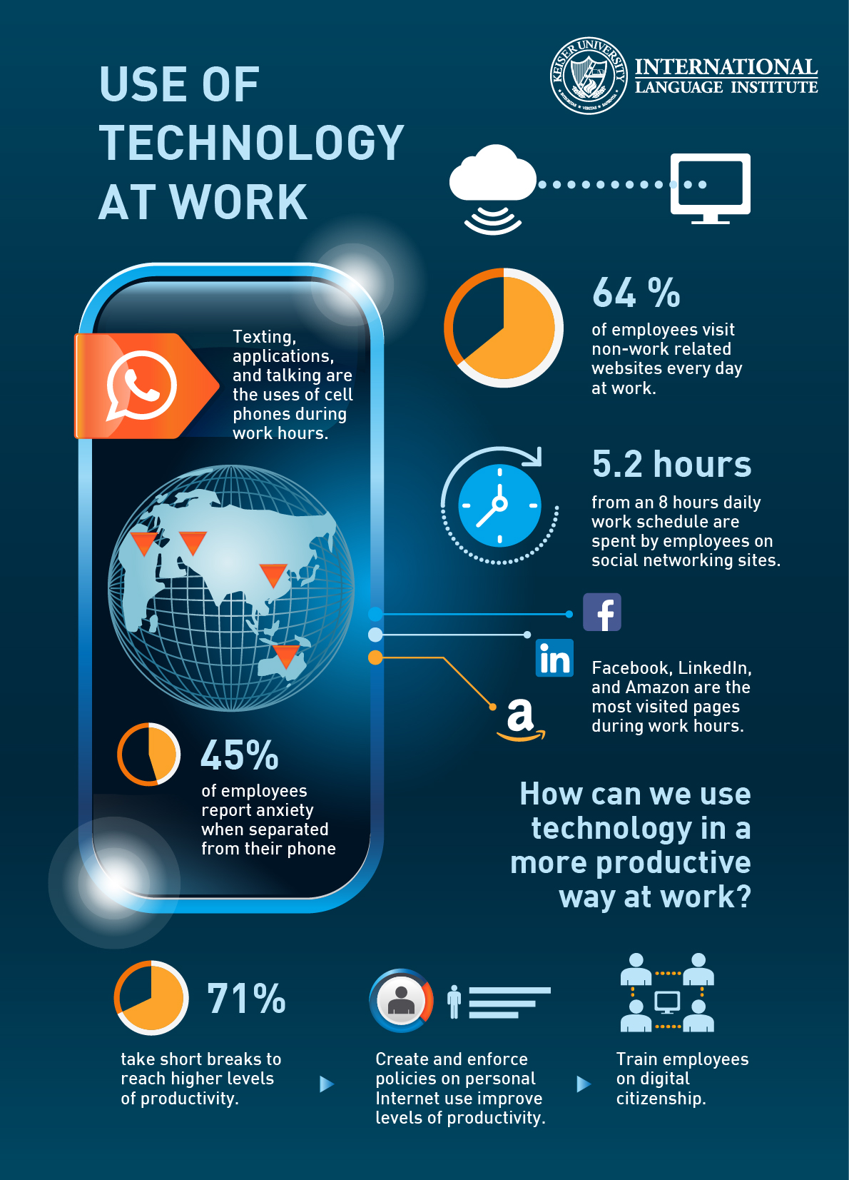 use of technology at work the english insider